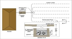 Septic System Information